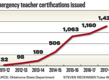 Oklahoma state board of education teacher certification