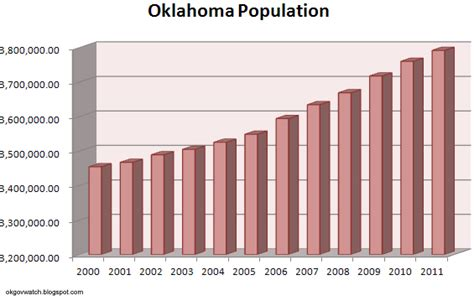 Oklahoma gains nearly 200K residents over last decade